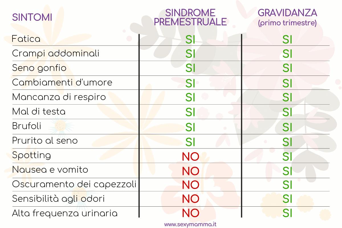 tabella sintomi gravidanza e sindrome premestruale