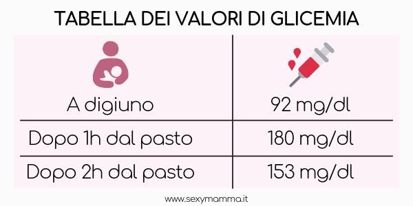 tabella dei valori di glicemia