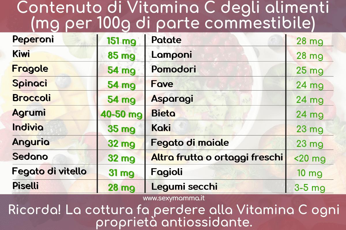 Tabella alimenti ricchi di Vitamina C
